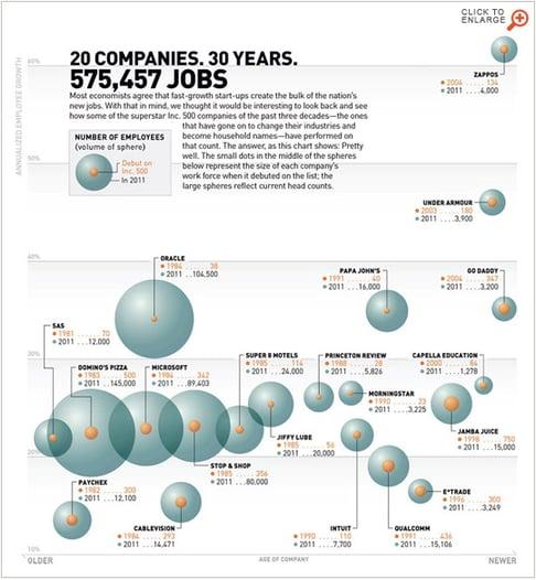 20 Companies. 30 Years. 575,457 Jobs