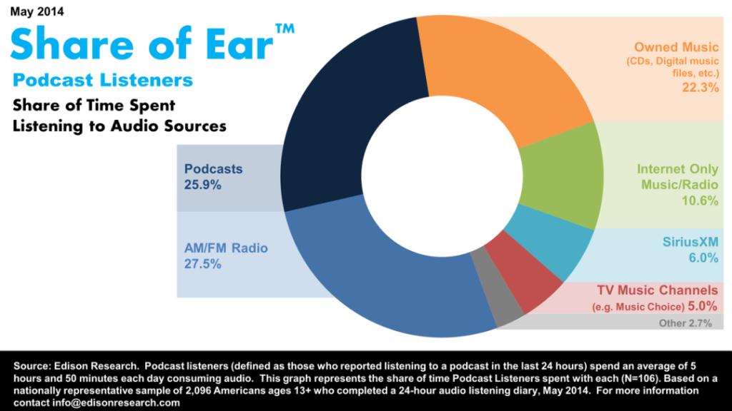 Podcast Data